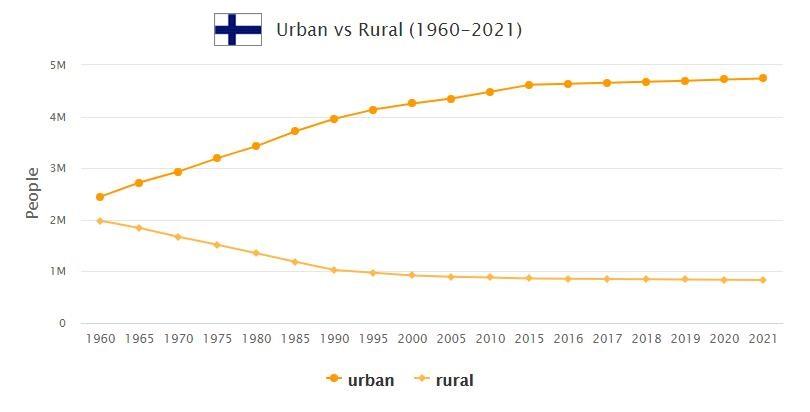 Finland Urban and Rural Population