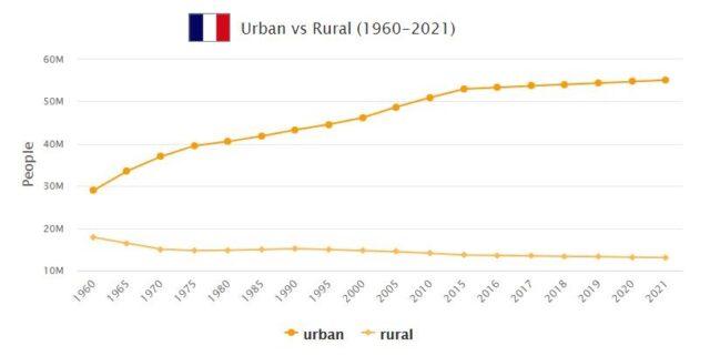 France Urban and Rural Population