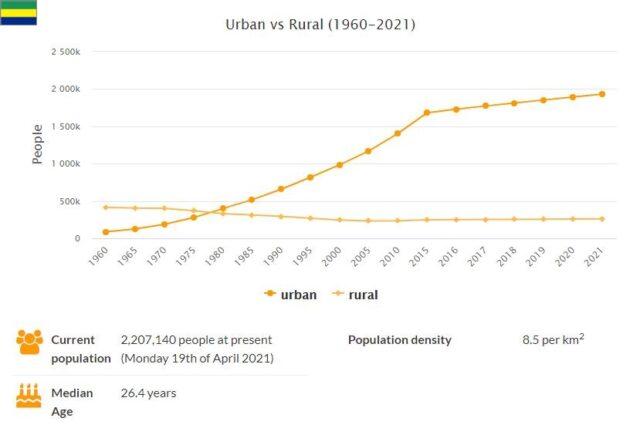 Gabon Urban and Rural Population