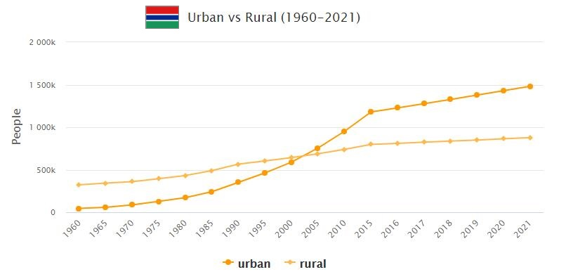 Gambia Urban and Rural Population