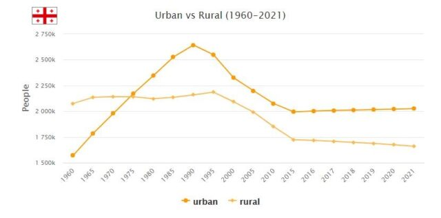 Georgia Urban and Rural Population