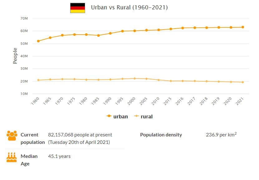 Germany Urban and Rural Population
