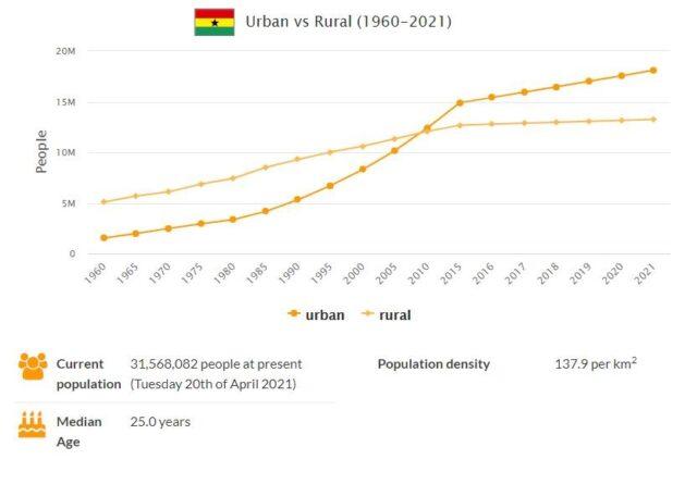 Ghana Urban and Rural Population