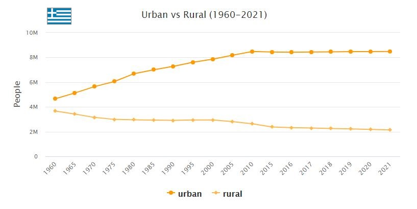 Greece Urban and Rural Population