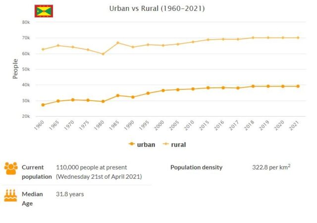 Grenada Urban and Rural Population