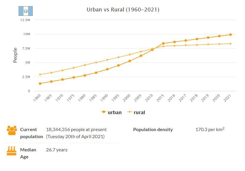 Guatemala Urban and Rural Population