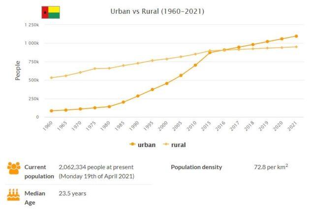 Guinea-Bissau Urban and Rural Population