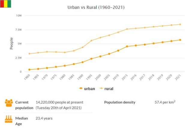 Guinea Urban and Rural Population