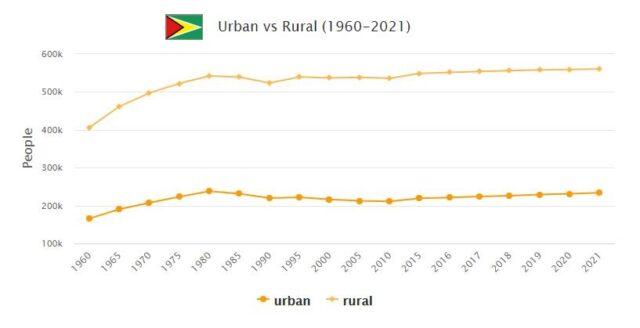 Guyana Urban and Rural Population