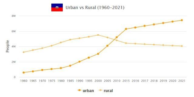 Haiti Urban and Rural Population