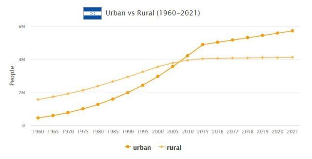 Honduras Urban and Rural Population