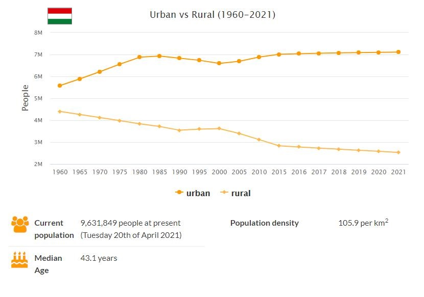 Hungary Urban and Rural Population