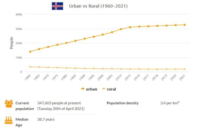 Iceland Urban and Rural Population