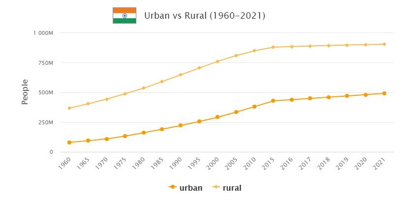 India Urban and Rural Population