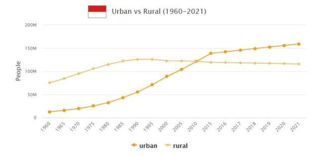 Indonesia Urban and Rural Population