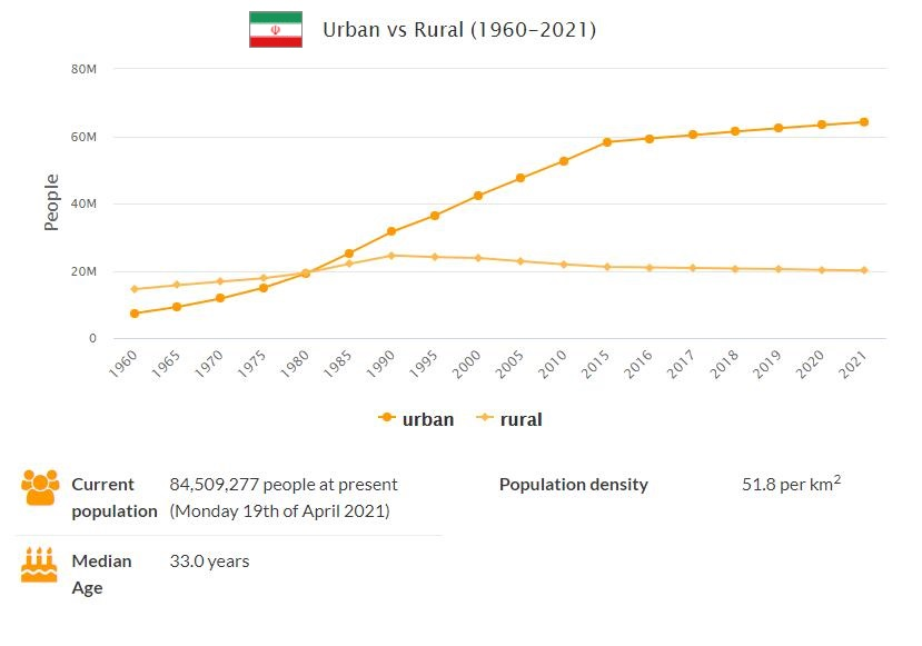 Iran Urban and Rural Population