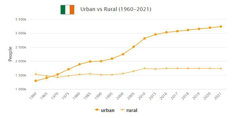 Ireland Urban and Rural Population