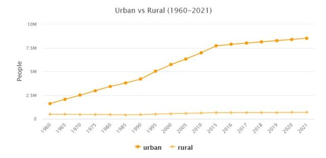 Israel Urban and Rural Population