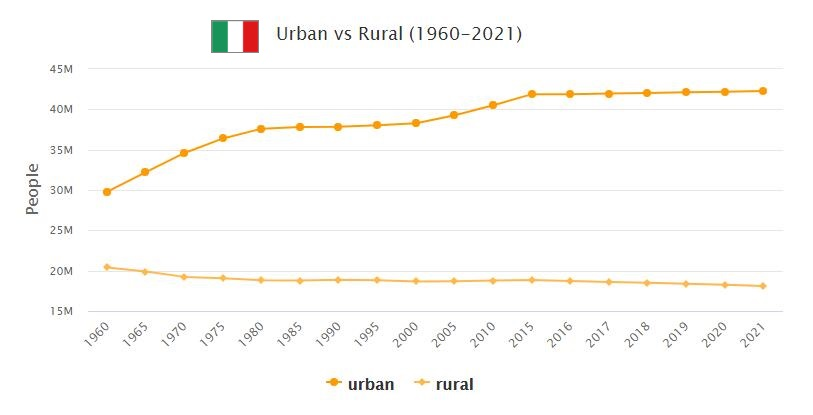 Italy Urban and Rural Population