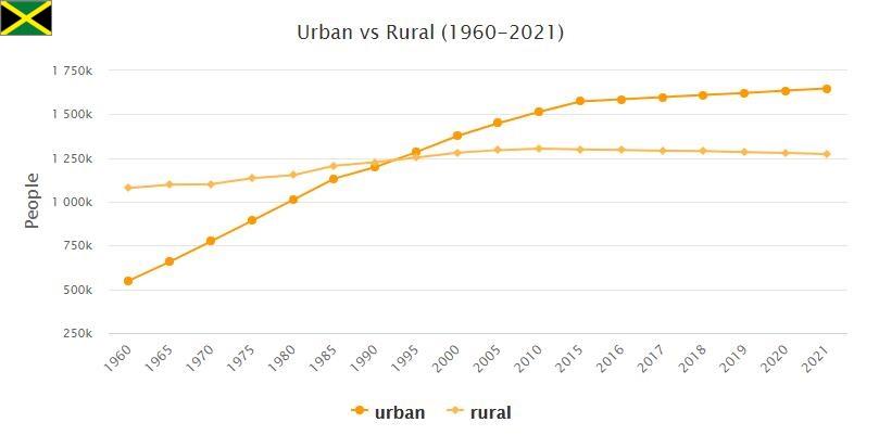 Jamaica Urban and Rural Population