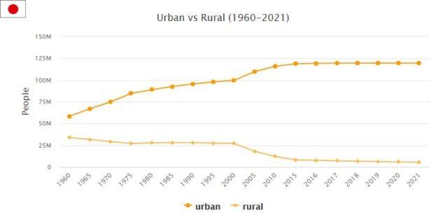 Japan Urban and Rural Population