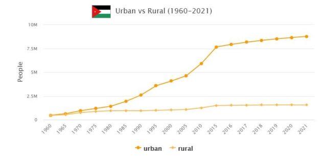 Jordan Urban and Rural Population