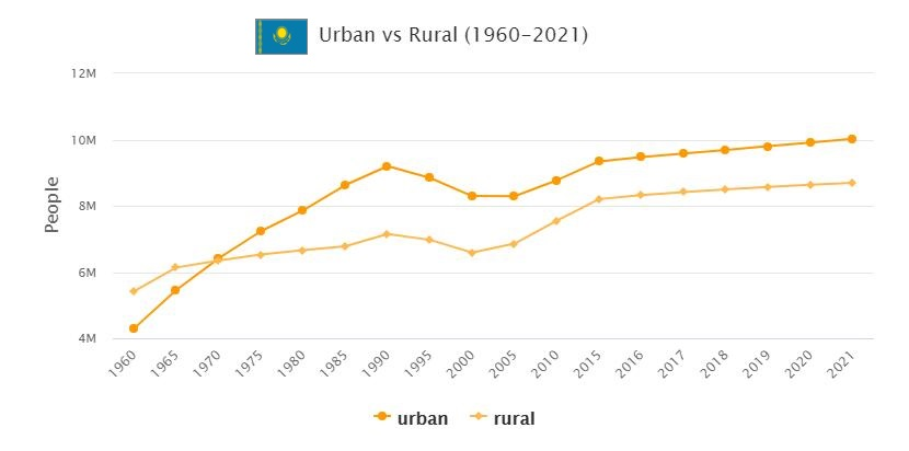 Kazakhstan Urban and Rural Population