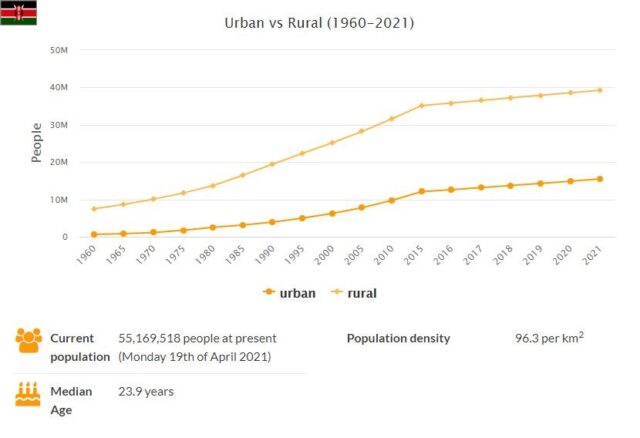 Kenya Urban and Rural Population