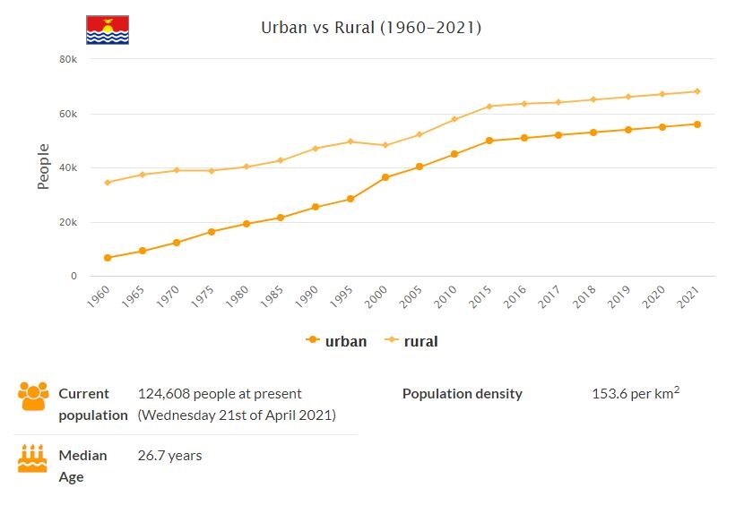 Kiribati Urban and Rural Population