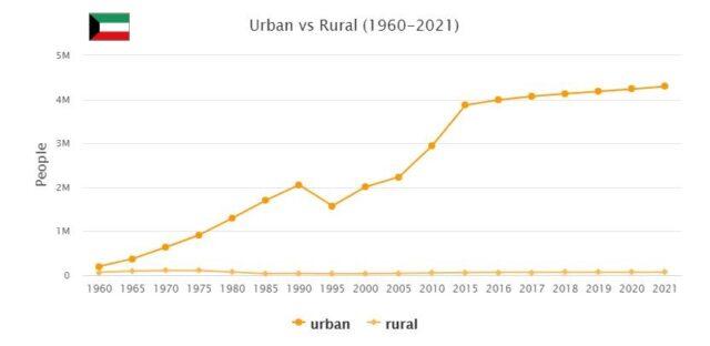 Kuwait Urban and Rural Population