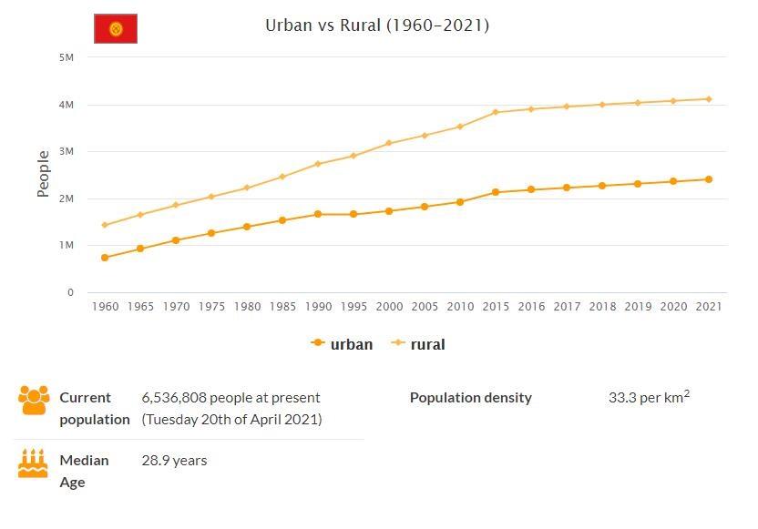 Kyrgyzstan Urban and Rural Population