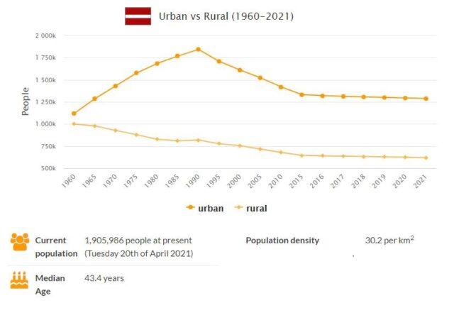 Latvia Urban and Rural Population