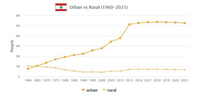 Lebanon Urban and Rural Population