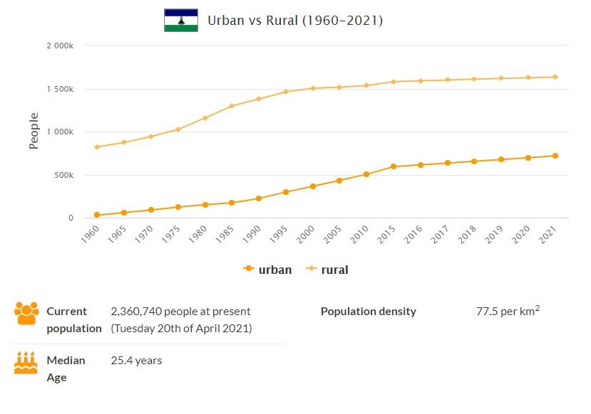 Lesotho Urban and Rural Population