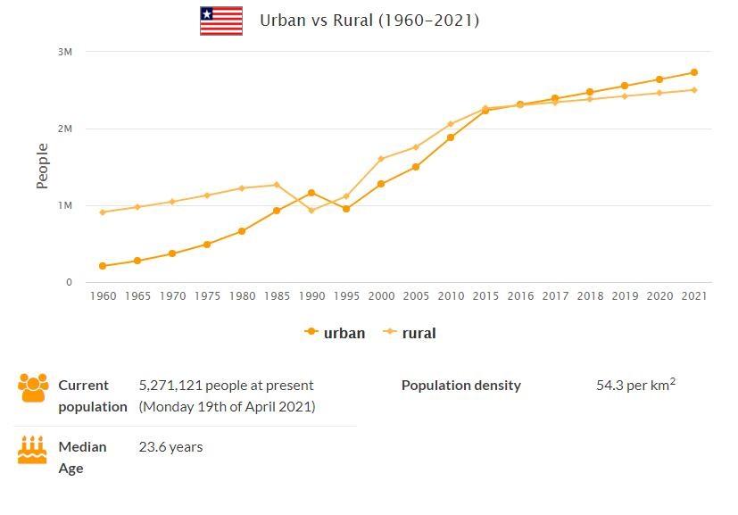 Liberia Urban and Rural Population