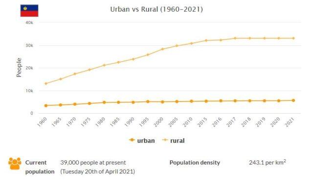 Liechtenstein Urban and Rural Population