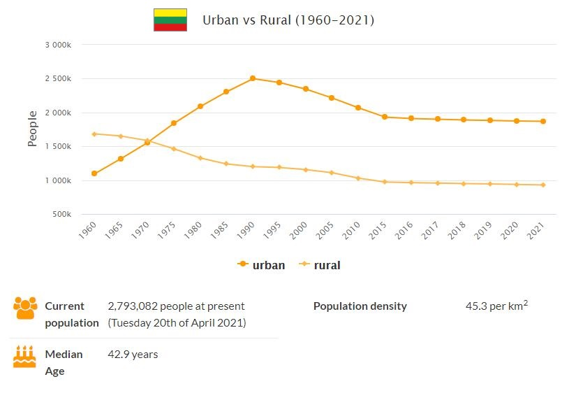 Lithuania Urban and Rural Population