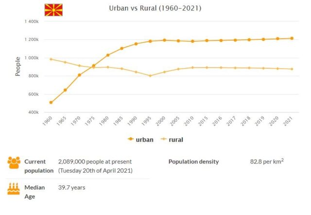 Macedonia Urban and Rural Population