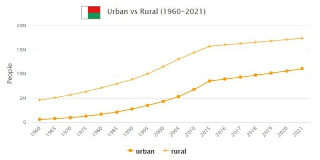 Madagascar Urban and Rural Population