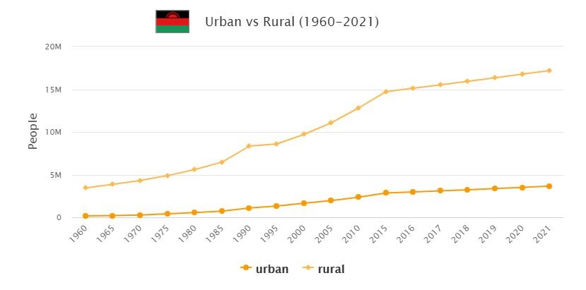 Malawi Urban and Rural Population