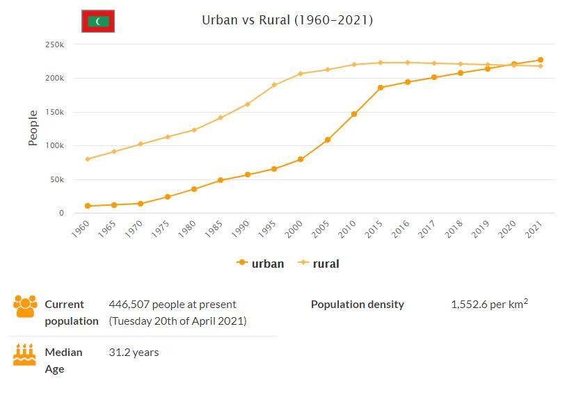 Maldives Urban and Rural Population