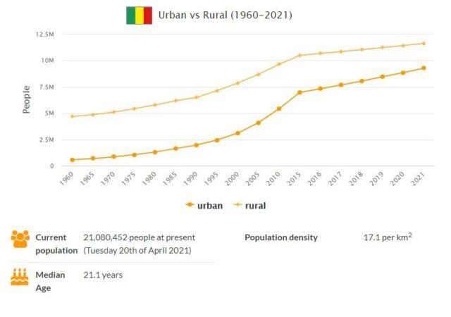 Mali Urban and Rural Population