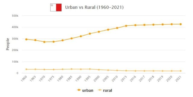 Malta Urban and Rural Population