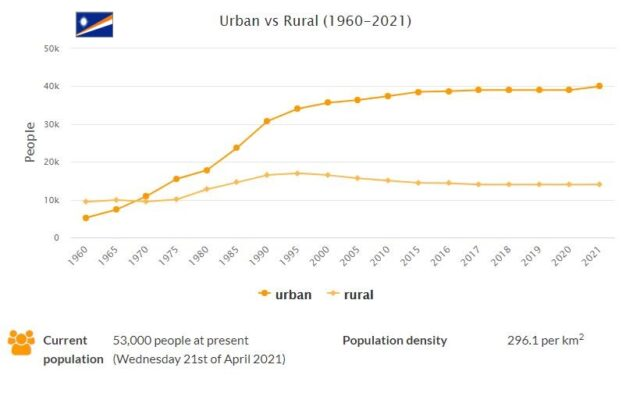 Marshall Islands Urban and Rural Population
