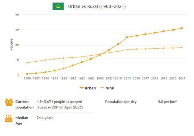 Mauritania Urban and Rural Population