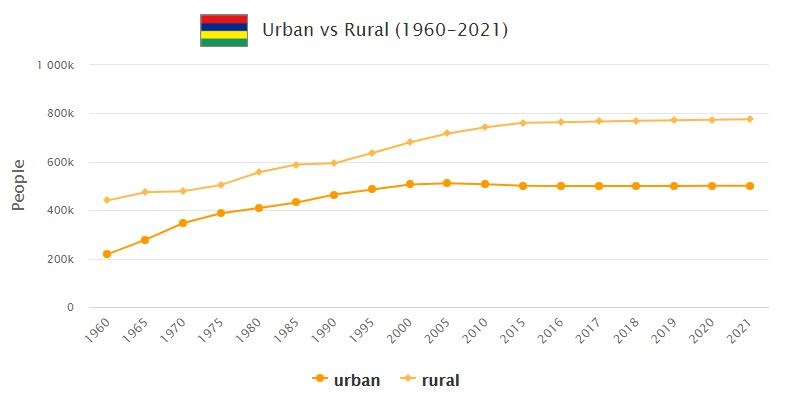 Mauritius Urban and Rural Population