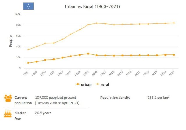 Micronesia Urban and Rural Population