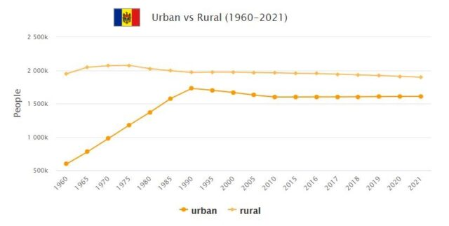 Moldova Urban and Rural Population