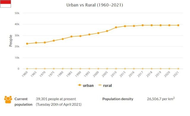 Monaco Urban and Rural Population