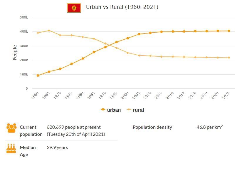 Montenegro Urban and Rural Population